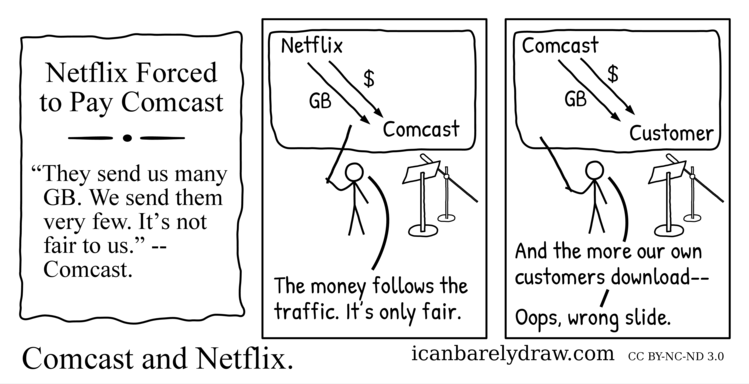 A newspaper headline announces that Netflix must pay Comcast. Comcast explains with a slide that the money must follow the traffic from Netflix to Comcast. Comcast then accidentally shows a slide on which money follows the traffic from Comcast to its customer.