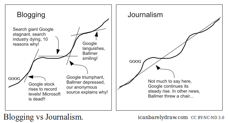 Blogging vs Journalism