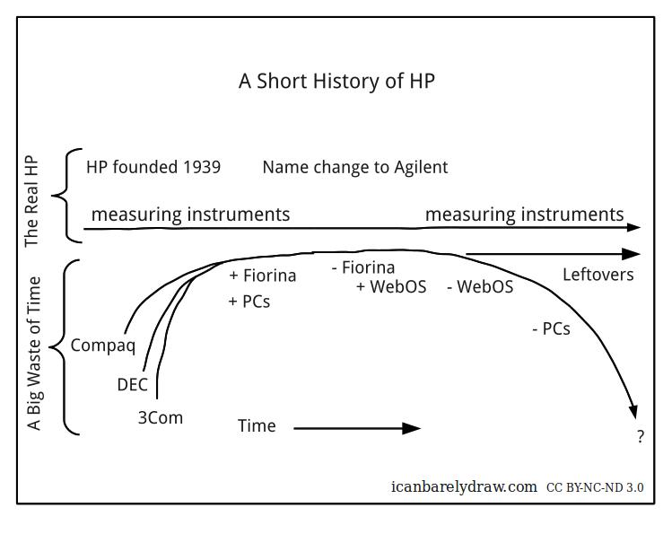 A Short History of HP