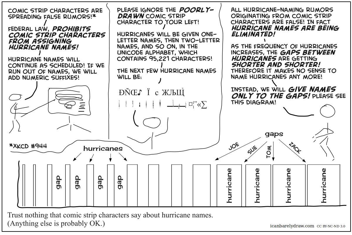 Trust Nothing that Comic Strip Characters Say About Hurricane Names