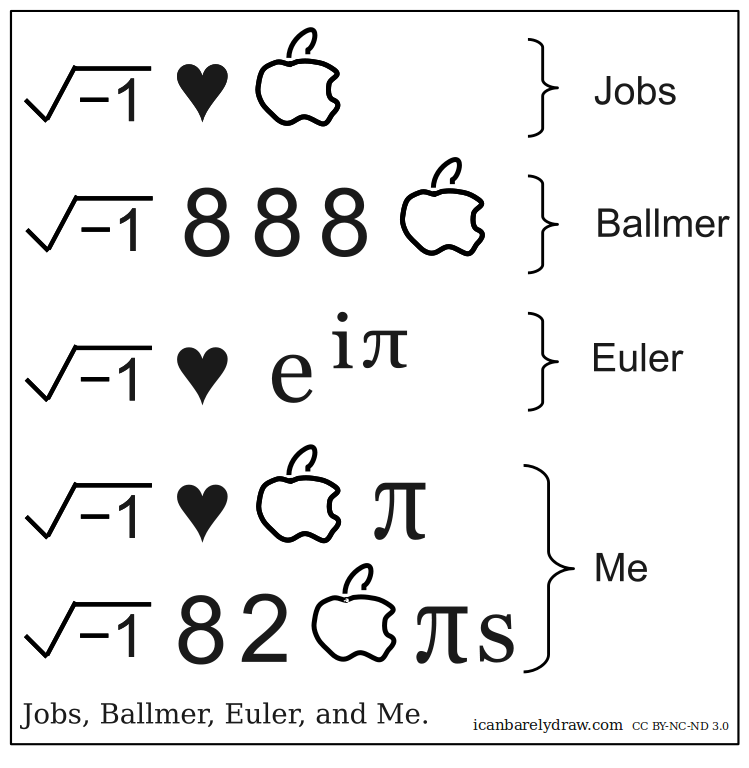 Jobs, Ballmer, Euler, and Me