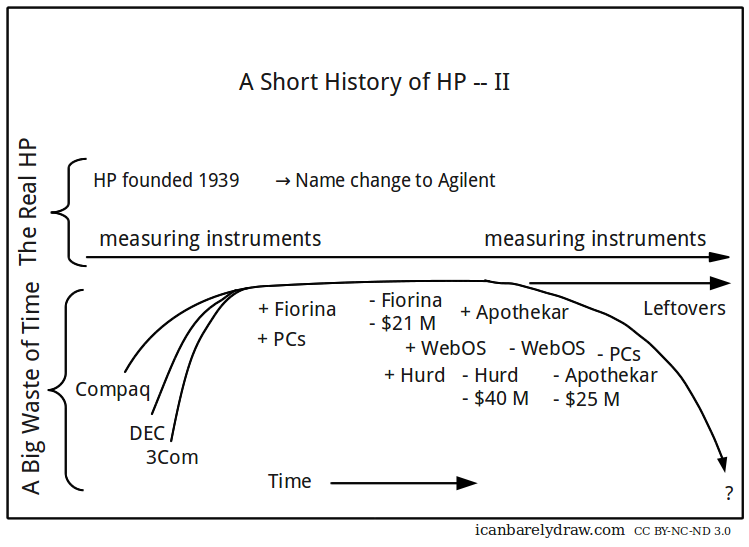 A Short History of HP — II