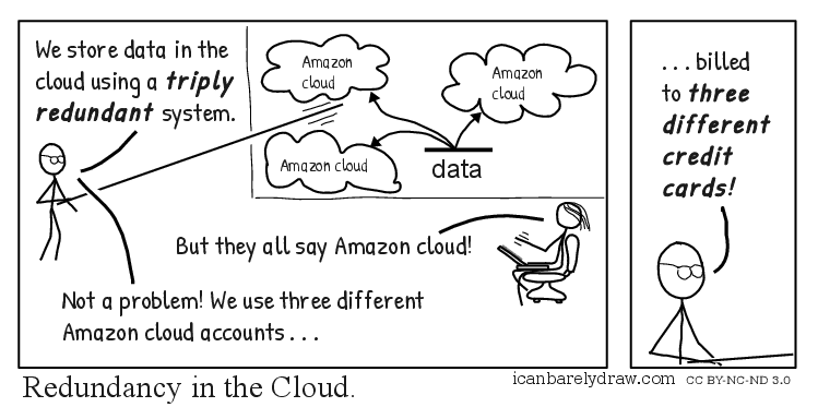 Redundancy in the Cloud
