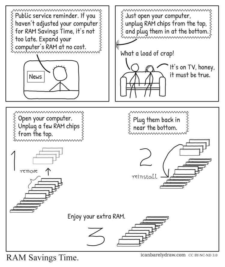 RAM Savings Time