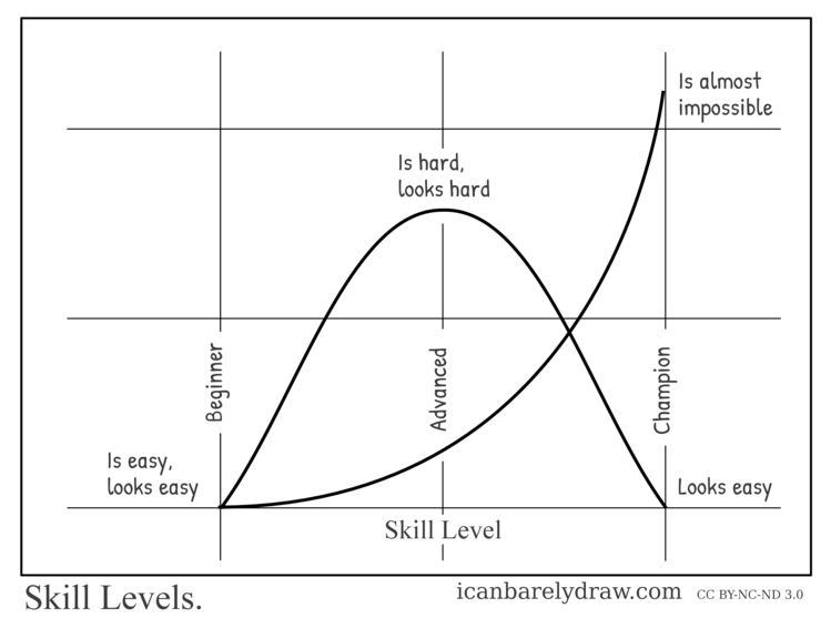 Skill Levels. A graph shows skill levels. Beginner: Is easy, looks easy. Advanced: Is hard, looks hard. Champion: Is almost impossible, looks easy.